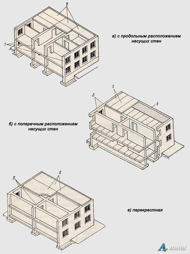 Конструктивная схема здания forum 544