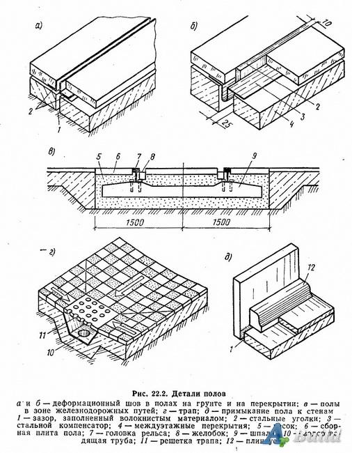 Деформационные швы  производство и поставка